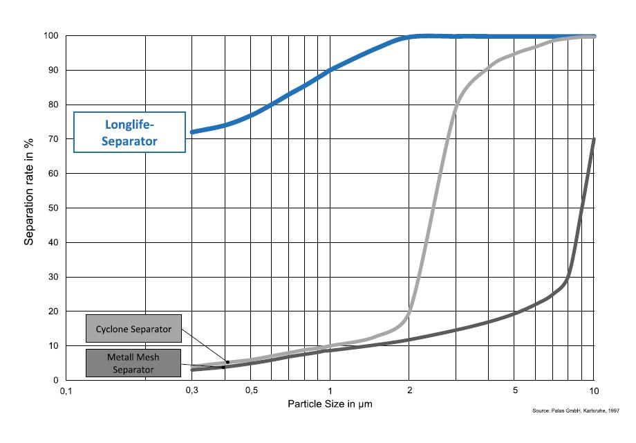 LFS_graph